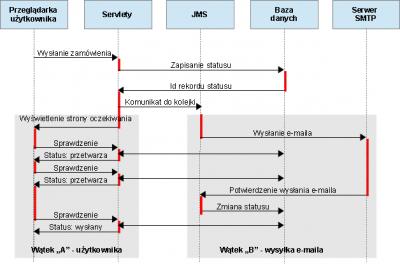 Schemat asynchronicznego wysyłania e-maila i sprawdzania statusu